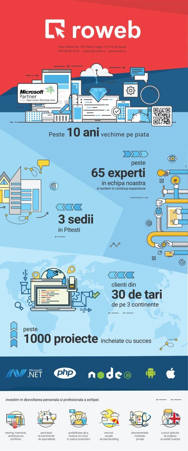 roweb infographic