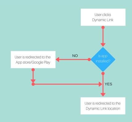 Firebase Dynamic Links - Roweb
