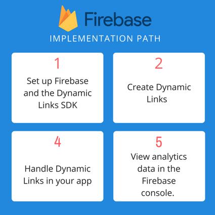 firebase3
