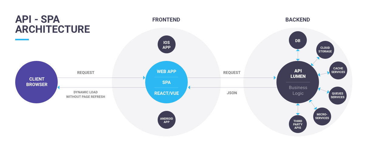 Discover the Roweb PHP Arhitecture and the advantages it brings