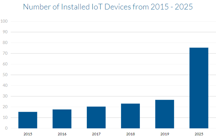 Installed IoT devices from 2015-2025