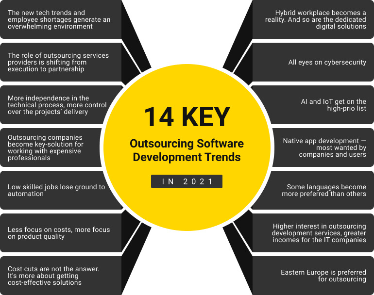 outsourcing software development trends 2021
