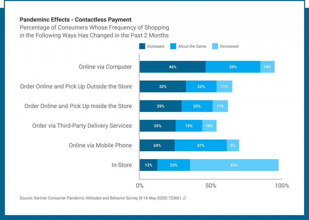 5 payment trends in 2021