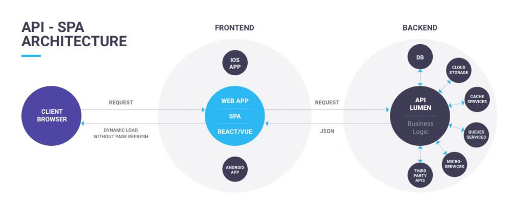 Arhitectura PHP API SPA