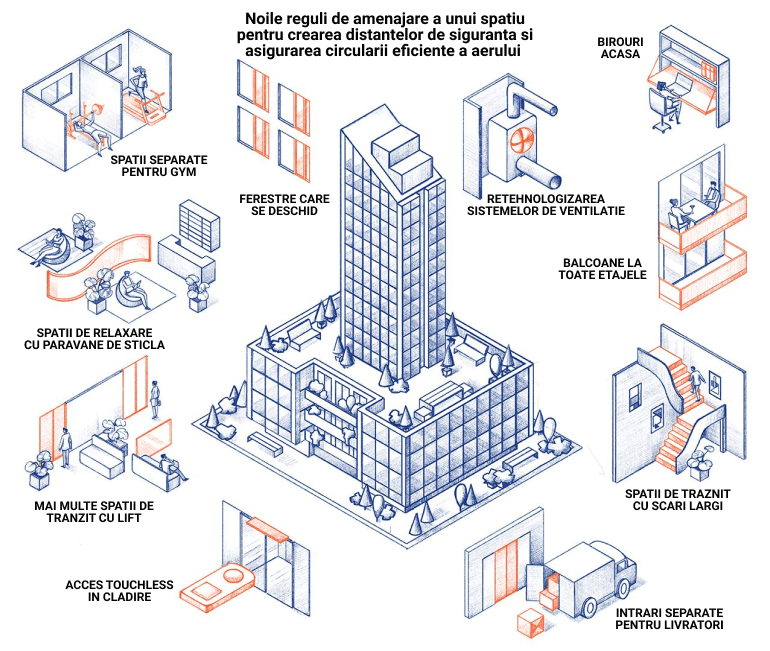 tendinte imobiliare  2020