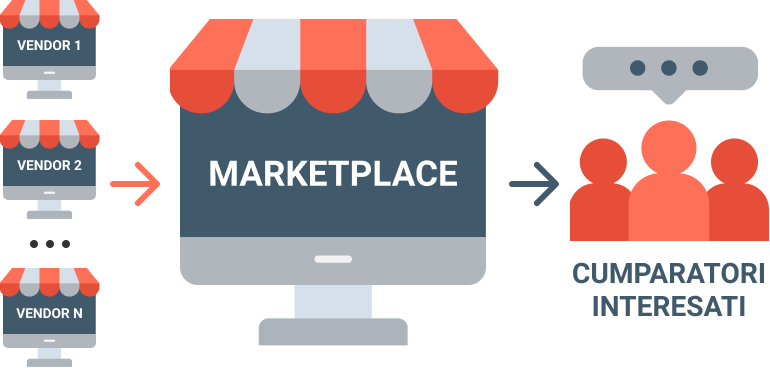 platforma marketplace