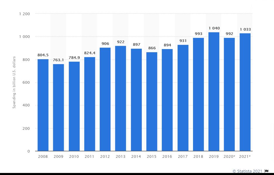 tendinte in outsourcing pentru dezvoltarea de software in 2021