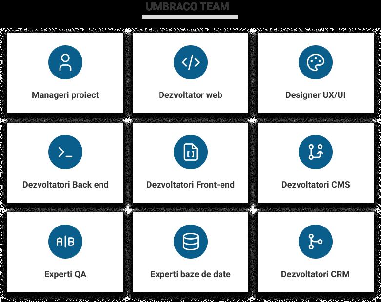 dezvoltare de software folosind Umbraco