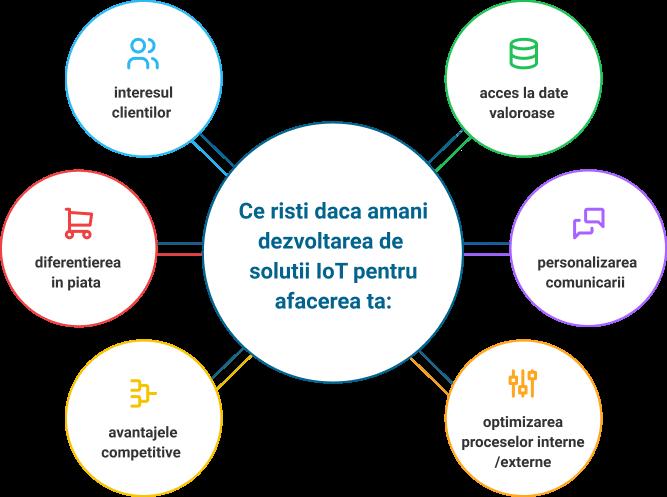 Aplicatiile IoT: intre provocare si oportunitate Cum sa-ti adaptezi business-ul la provocarile tehnologiilor IoT (in functie de industrie)
